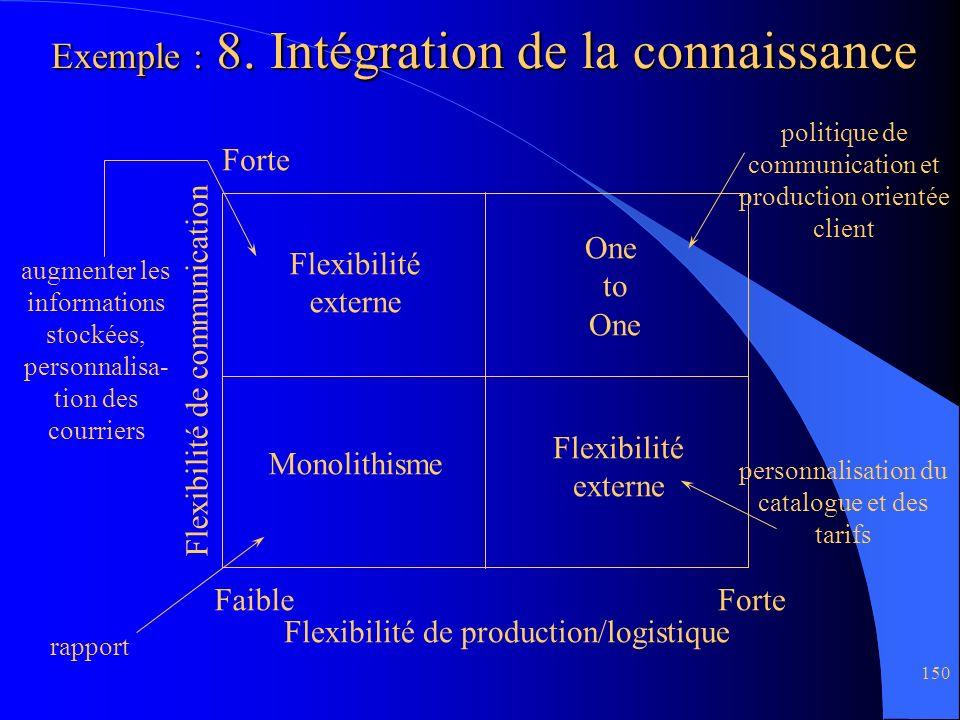 Exemple : 8. Intégration de la connaissance