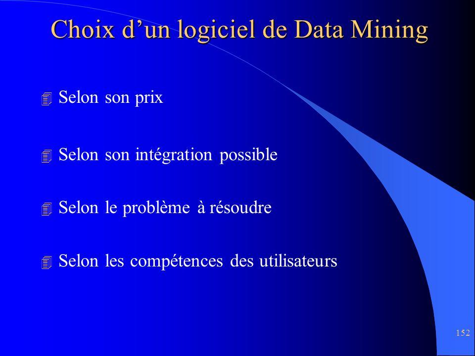 Choix d'un logiciel de Data Mining