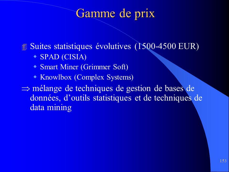 Gamme de prix Suites statistiques évolutives (1500-4500 EUR)