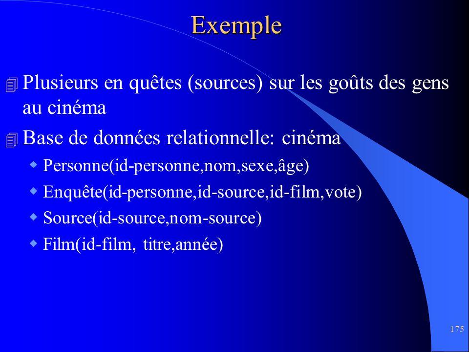 Exemple Plusieurs en quêtes (sources) sur les goûts des gens au cinéma