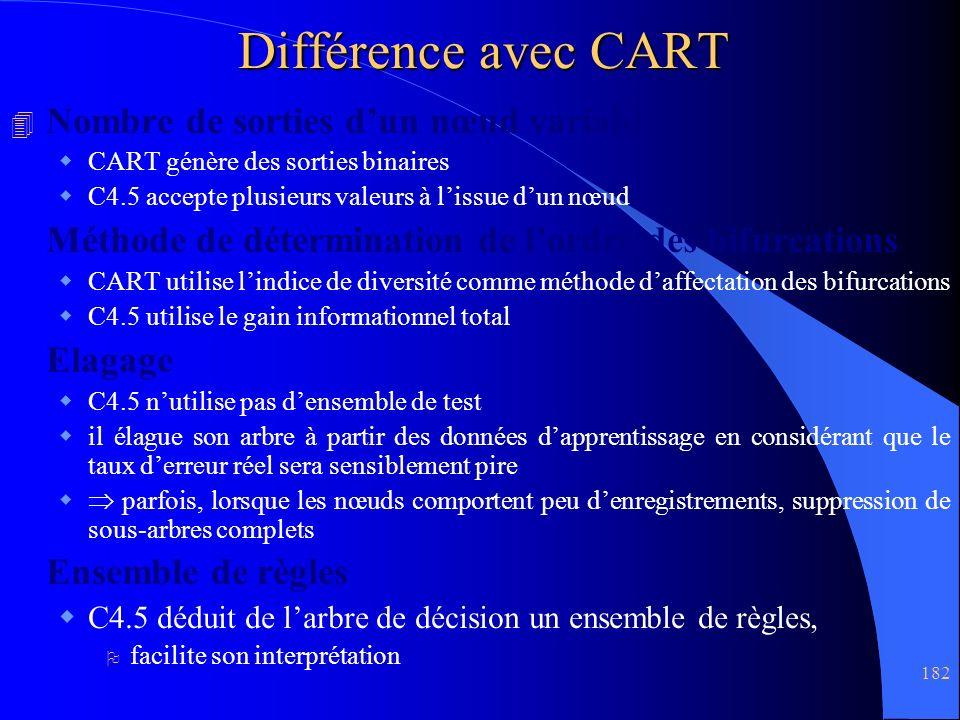 Différence avec CART Nombre de sorties d'un nœud variable