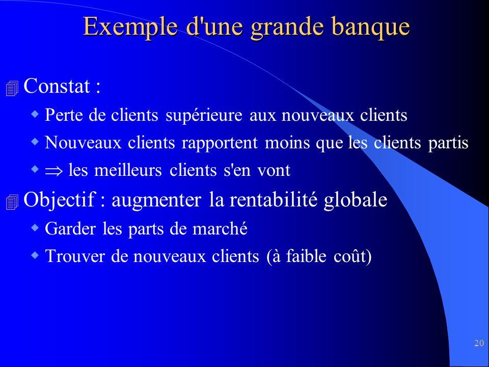 Exemple d une grande banque