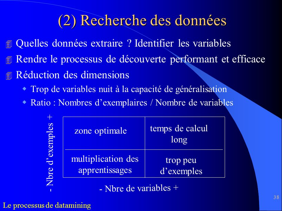 (2) Recherche des données