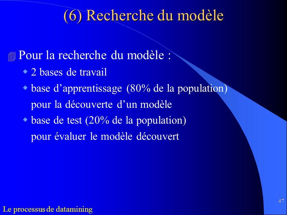 (6) Recherche du modèle Pour la recherche du modèle :