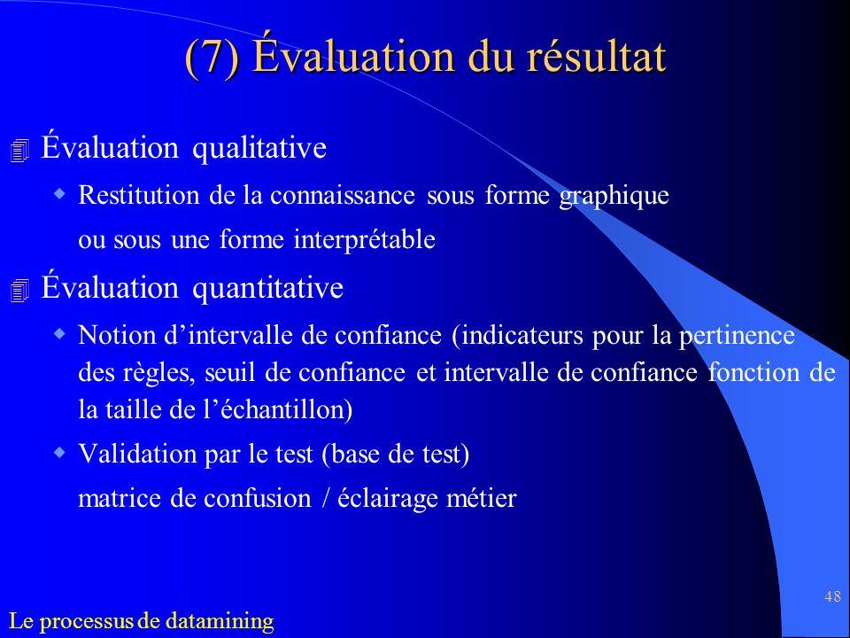 (7) Évaluation du résultat