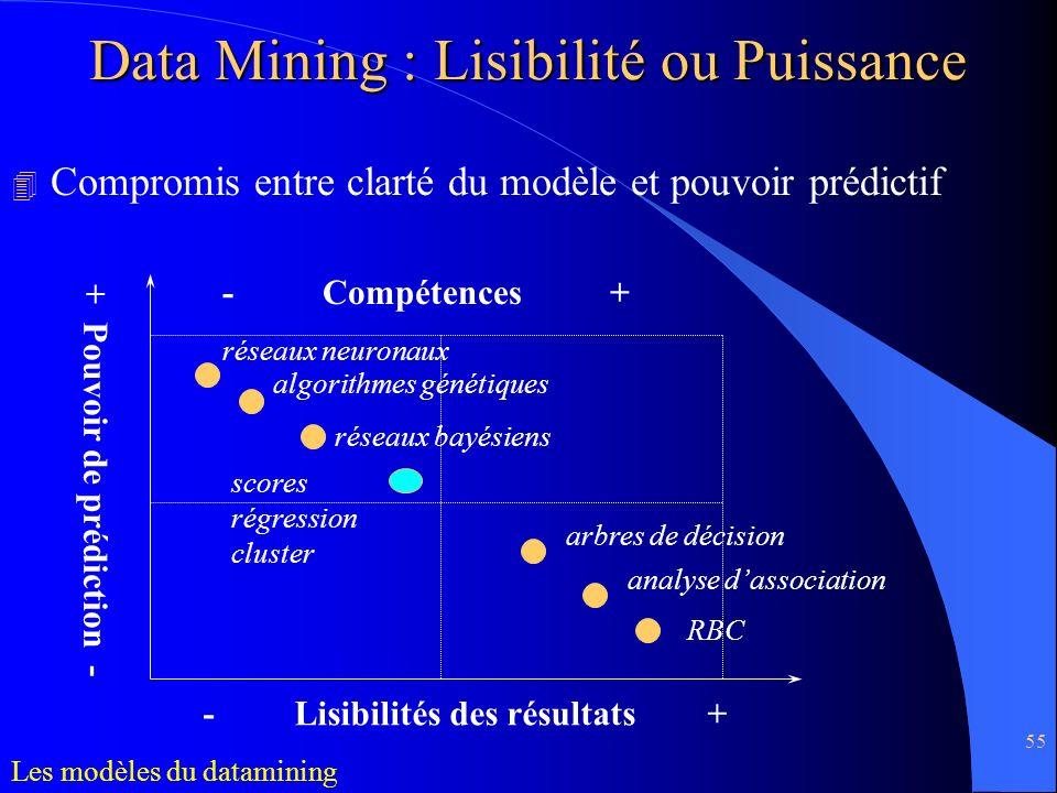 Data Mining : Lisibilité ou Puissance