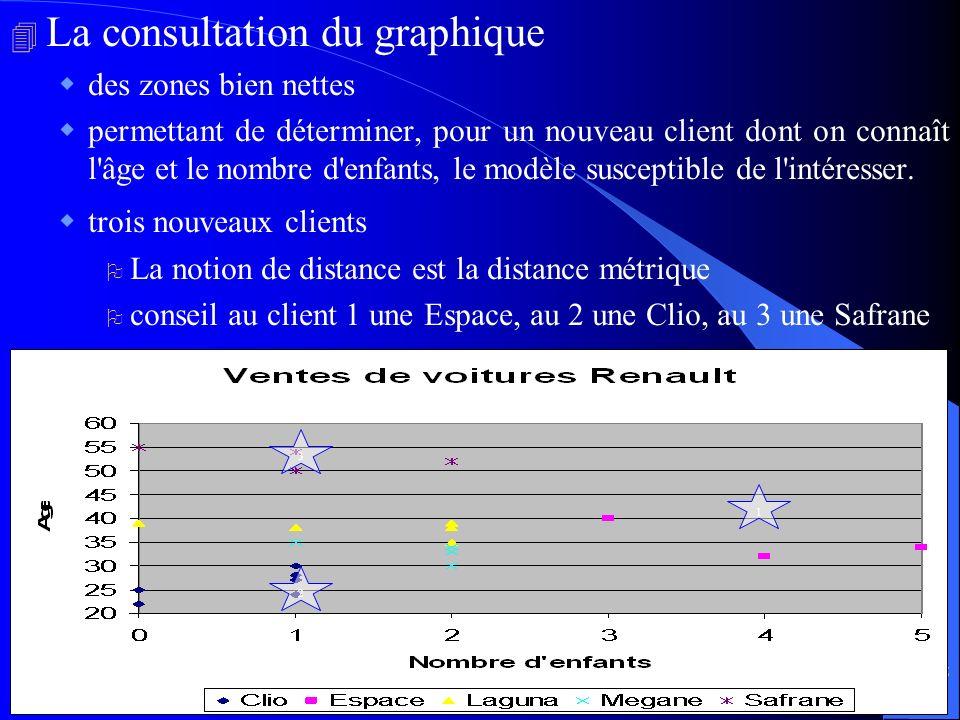 La consultation du graphique
