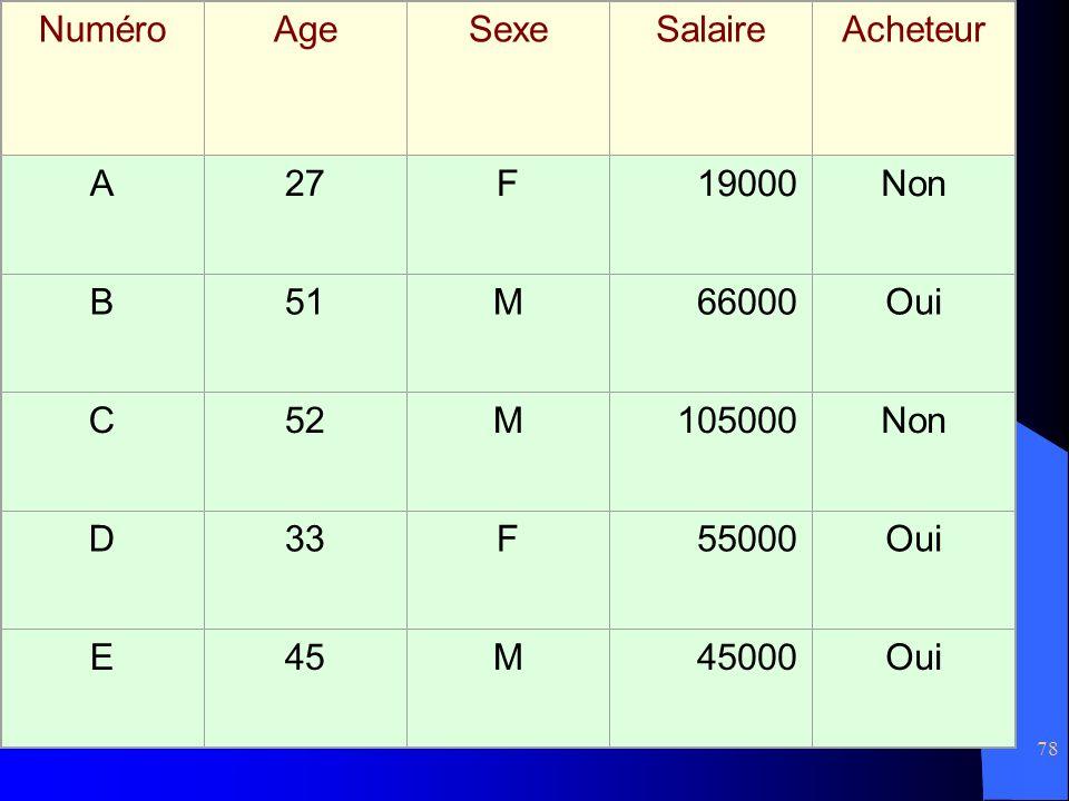 Numéro Age. Sexe. Salaire. Acheteur. A. 27. F. 19000. Non. B. 51. M. 66000. Oui. C. 52.