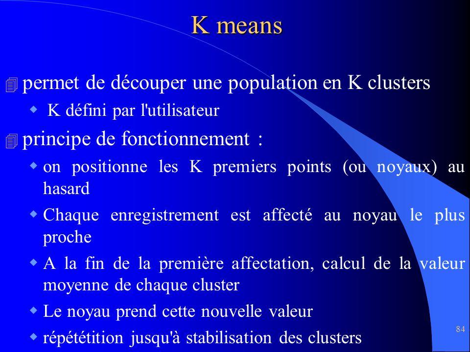 K means permet de découper une population en K clusters