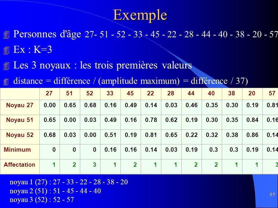 Exemple Personnes d âge 27- 51 - 52 - 33 - 45 - 22 - 28 - 44 - 40 - 38 - 20 - 57. Ex : K=3. Les 3 noyaux : les trois premières valeurs.