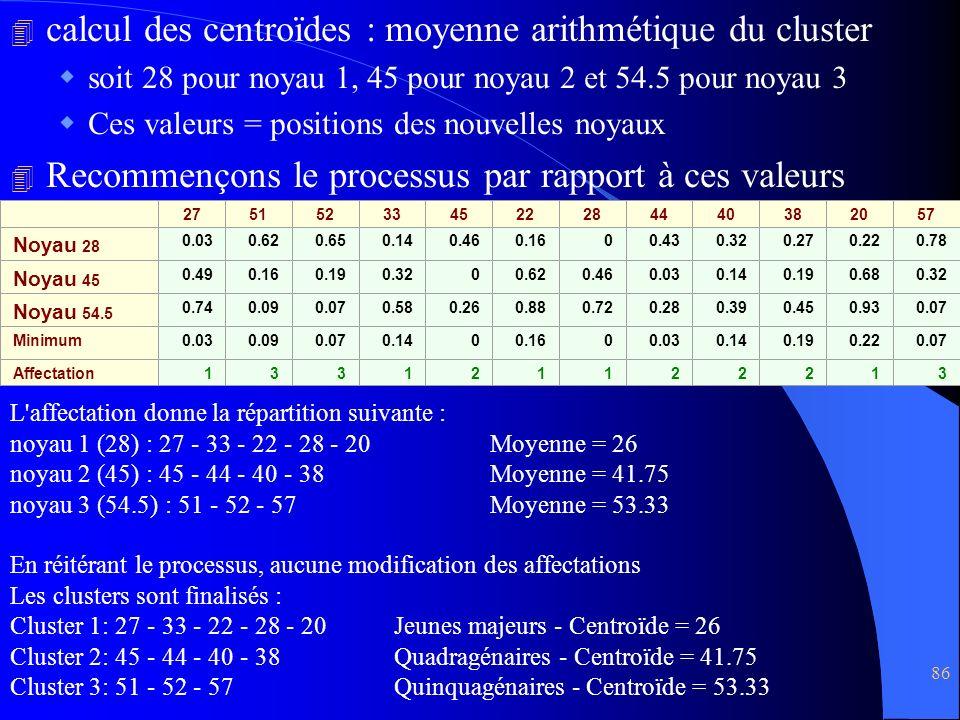 calcul des centroïdes : moyenne arithmétique du cluster