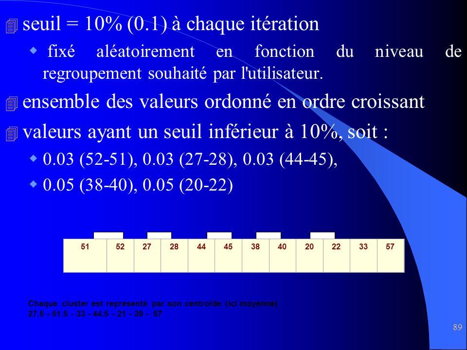 seuil = 10% (0.1) à chaque itération