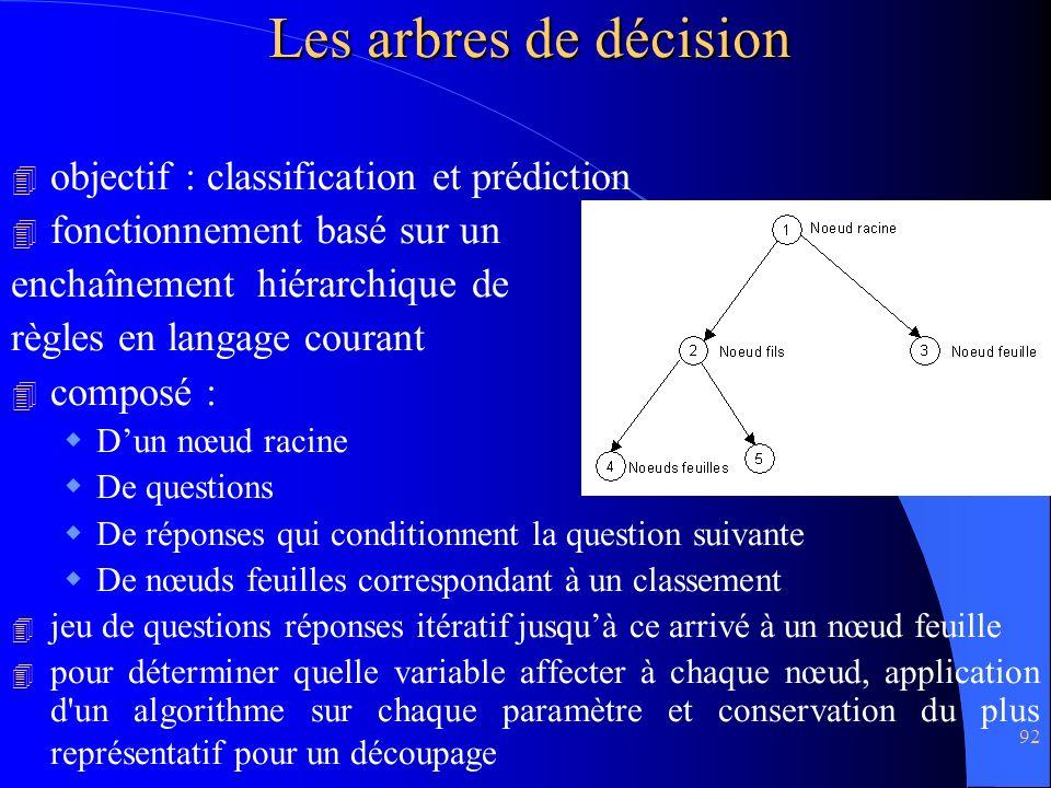 Les arbres de décision objectif : classification et prédiction