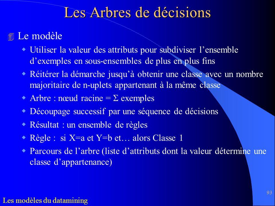 Les Arbres de décisions