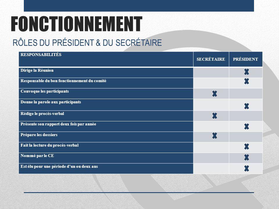 FONCTIONNEMENT RÔLES DU PRÉSIDENT & DU SECRÉTAIRE RESPONSABILITÉS