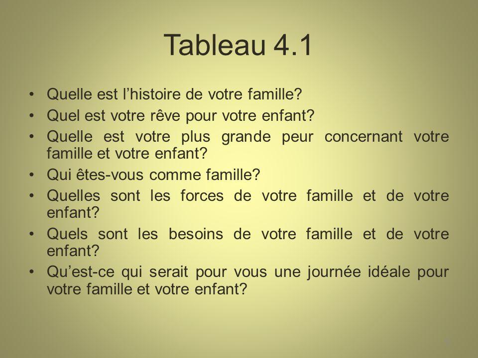 Tableau 4.1 Quelle est l'histoire de votre famille