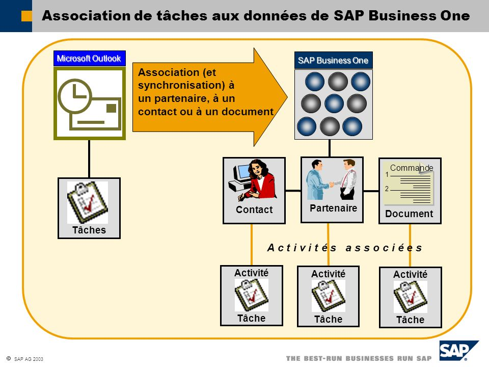 Association de tâches aux données de SAP Business One
