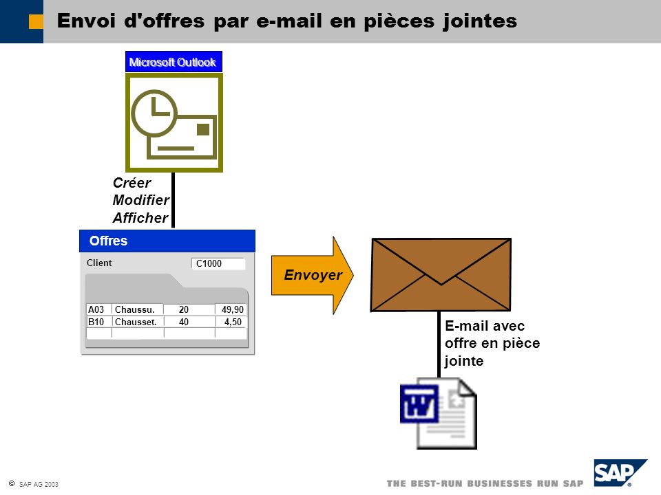 Envoi d offres par e-mail en pièces jointes