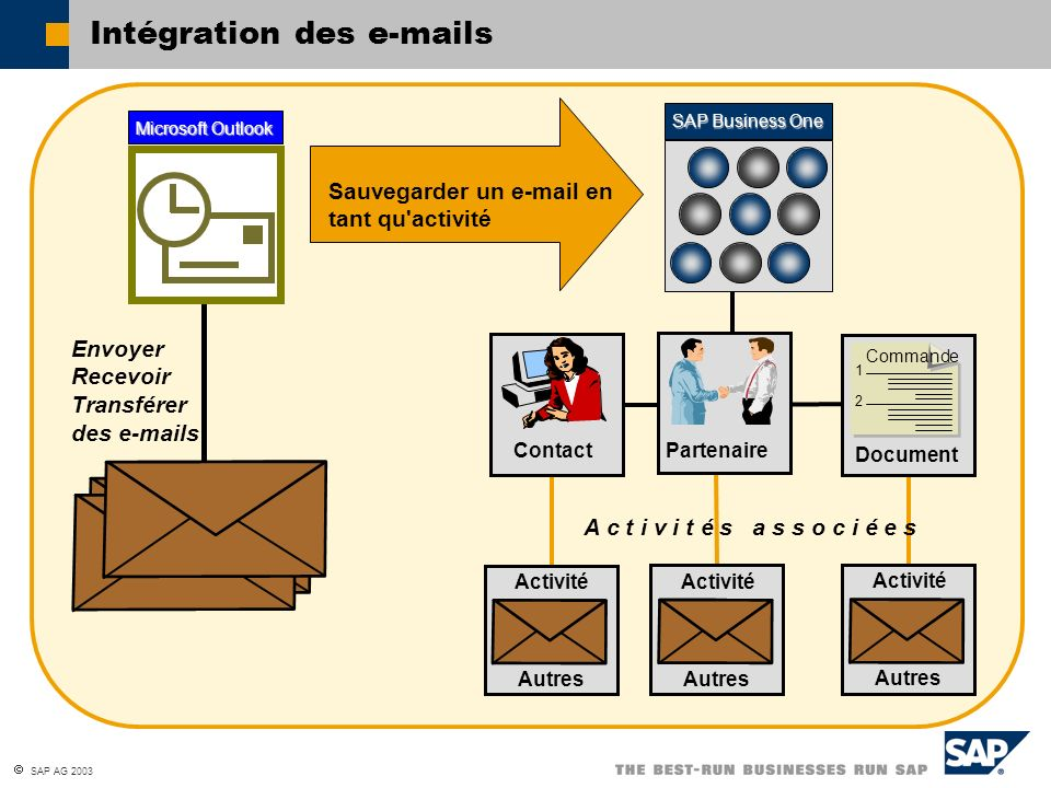 Intégration des e-mails