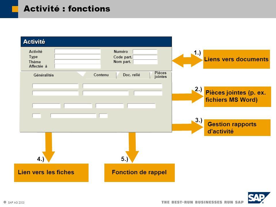 Activité : fonctions Activité 1.) Liens vers documents 2.)