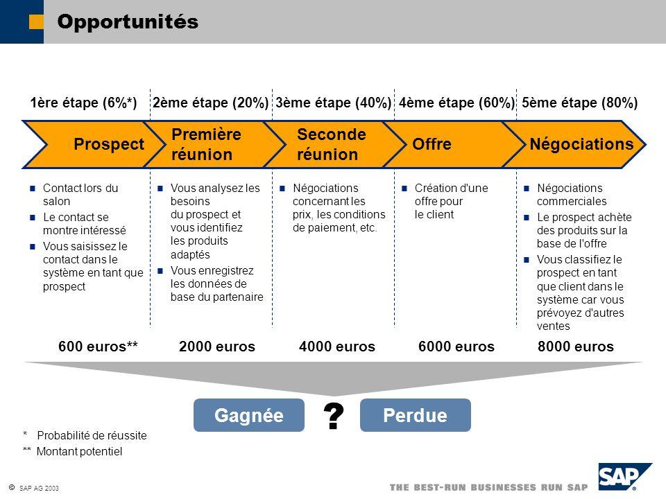 Opportunités Gagnée Perdue Première réunion Seconde réunion Prospect