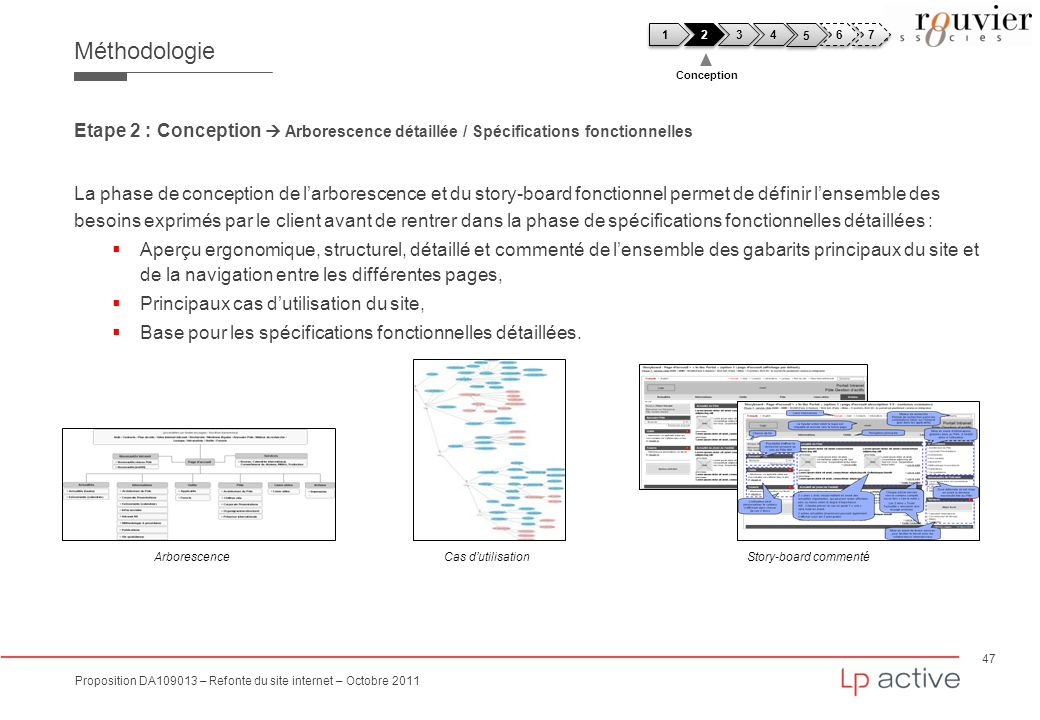 Méthodologie 1. 2. 3. 4. 5. 6. 7. Conception. Etape 2 : Conception  Arborescence détaillée / Spécifications fonctionnelles.