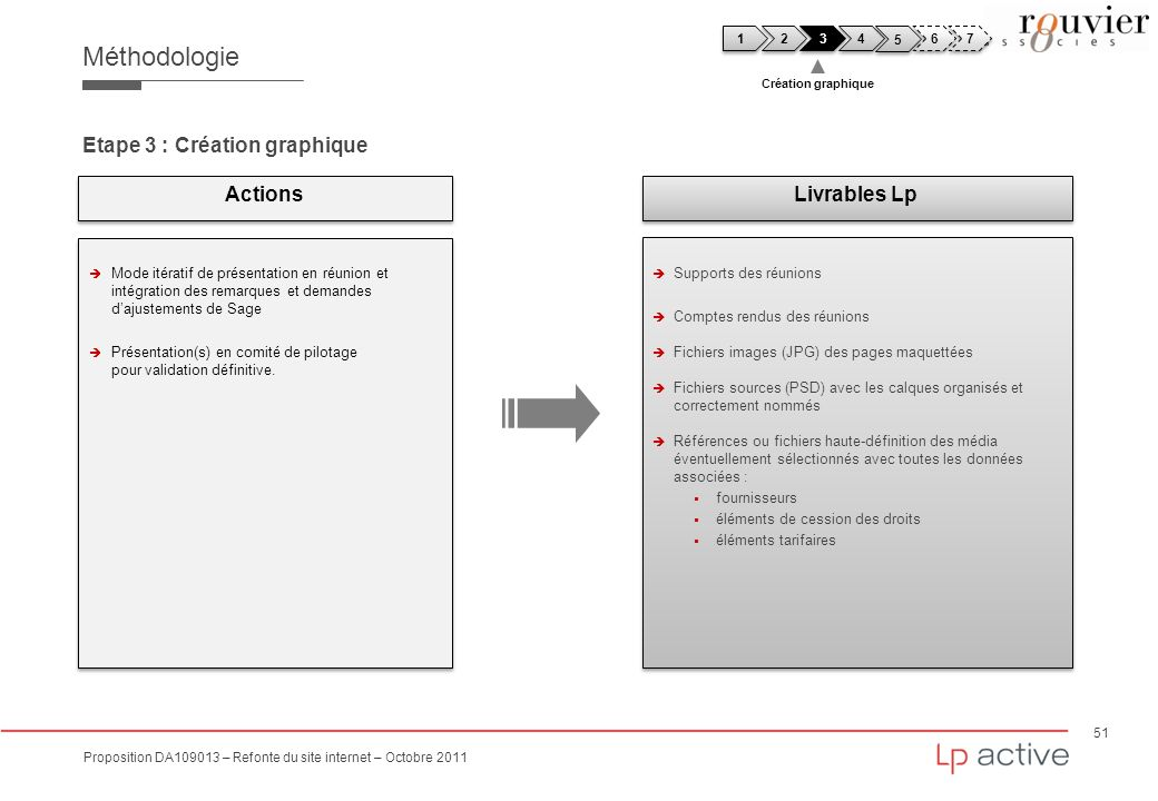 Méthodologie Etape 3 : Création graphique Actions Livrables Lp