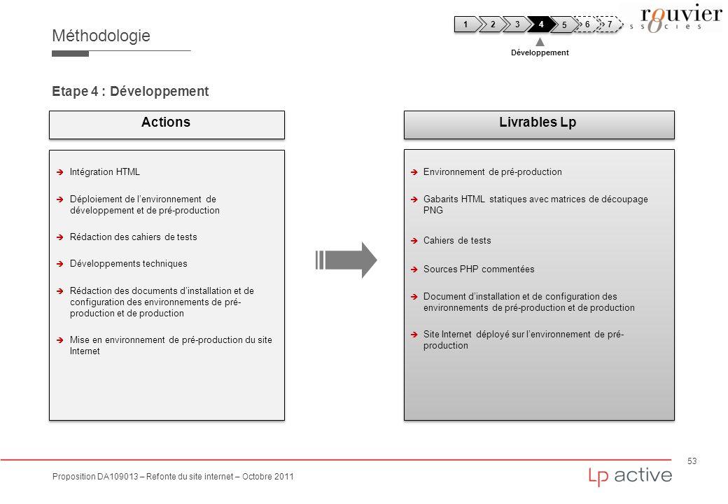 Méthodologie Etape 4 : Développement Actions Livrables Lp