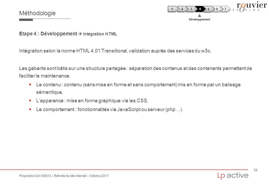 Méthodologie Etape 4 : Développement  Intégration HTML