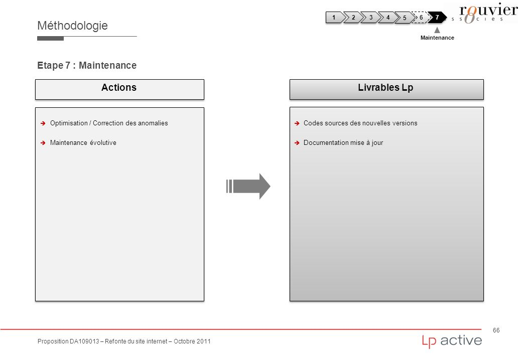 Méthodologie Etape 7 : Maintenance Actions Livrables Lp