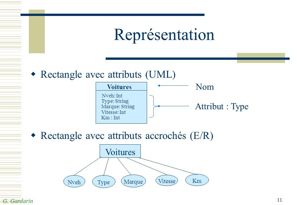 Représentation Rectangle avec attributs (UML)
