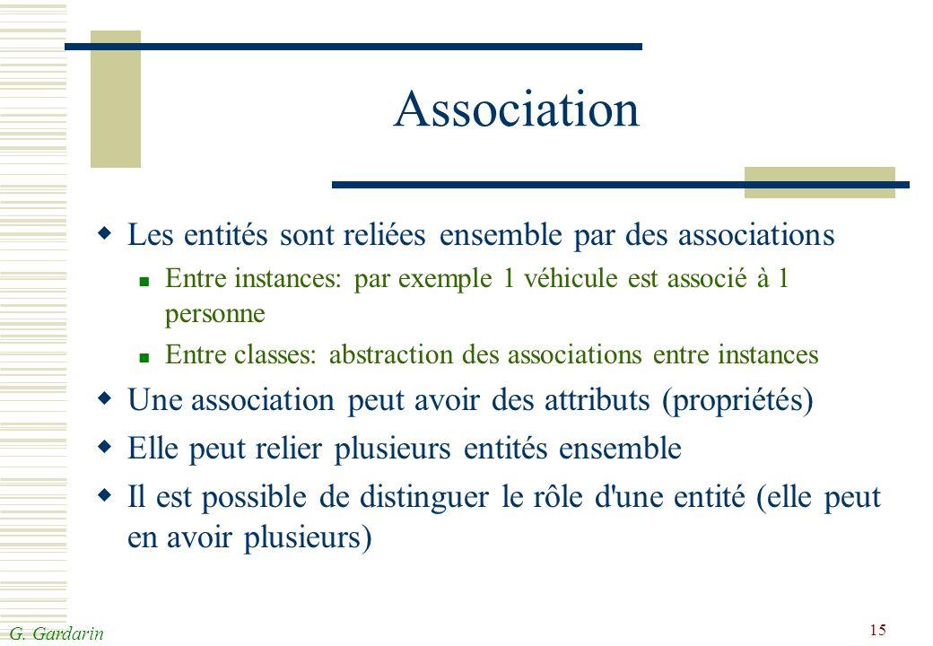 Association Les entités sont reliées ensemble par des associations