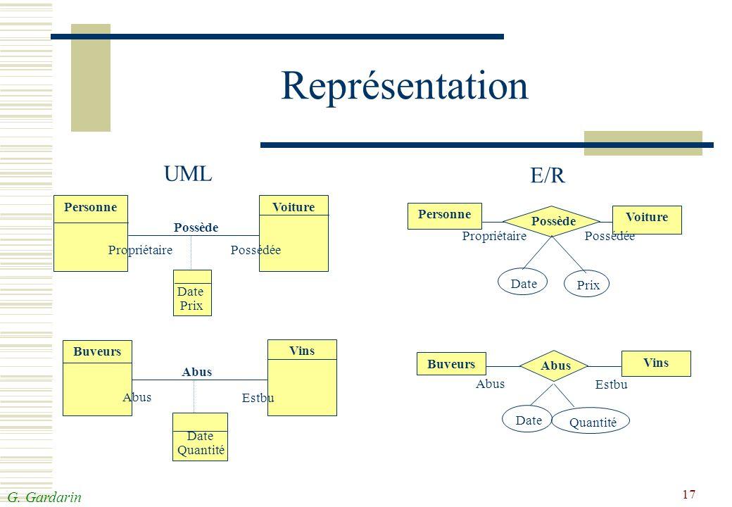 Représentation UML E/R Personne Voiture Possède Propriétaire Possédée