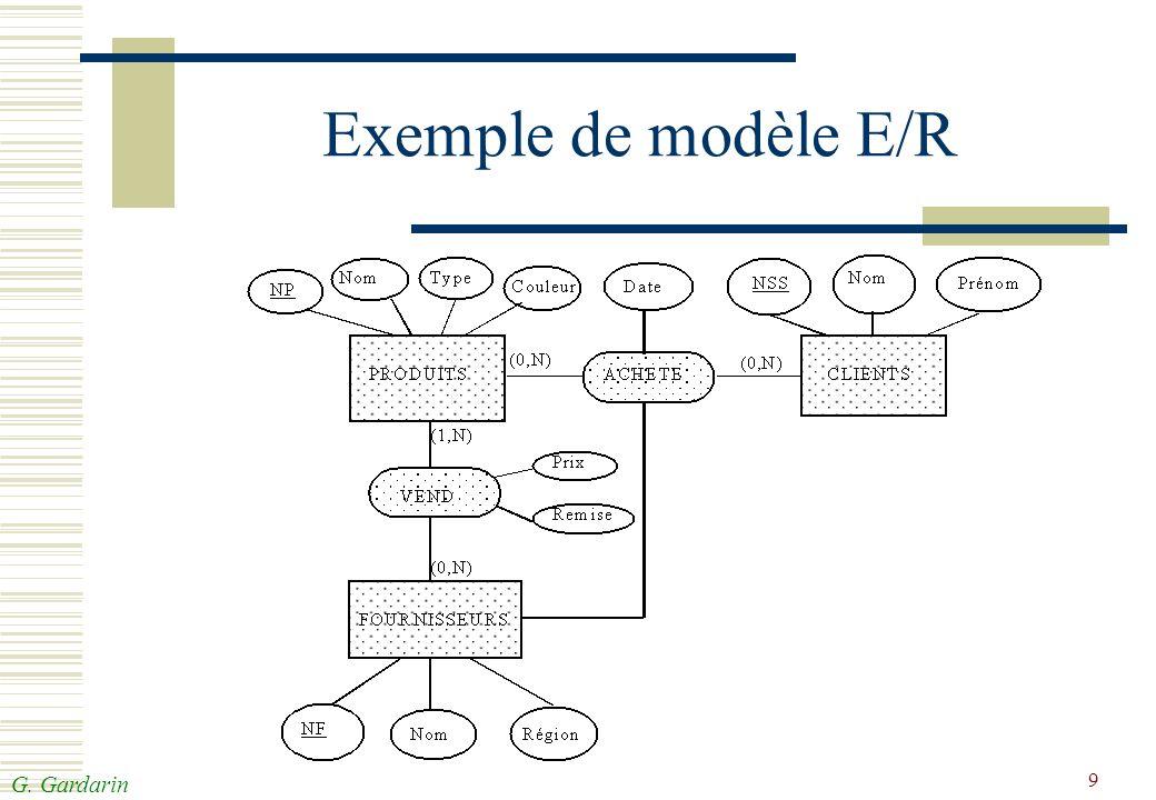 Exemple de modèle E/R The green boxes are entity classes.