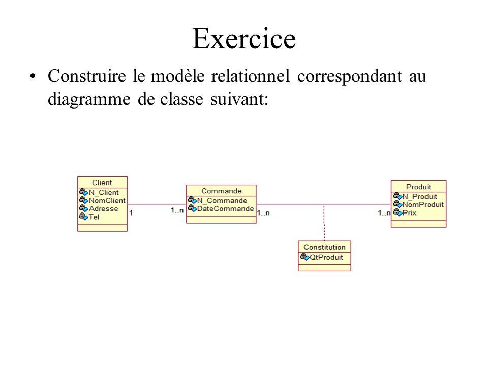 Exercice Construire le modèle relationnel correspondant au diagramme de classe suivant: