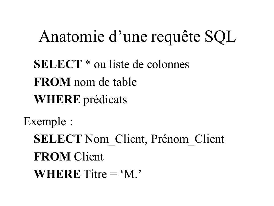 Anatomie d'une requête SQL