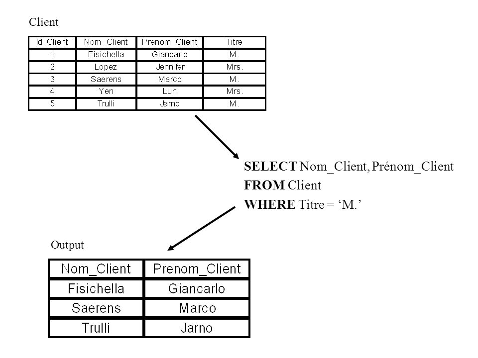 SELECT Nom_Client, Prénom_Client FROM Client WHERE Titre = 'M.'