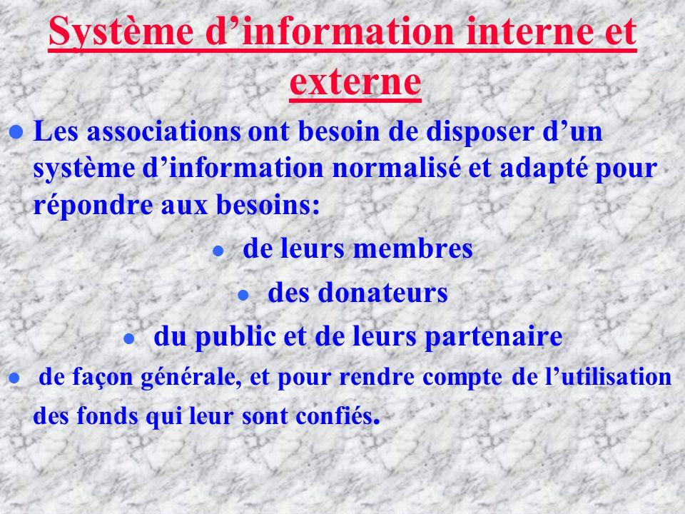 SYSTEME D'INFORMATION INTERNE ET EXTERNE