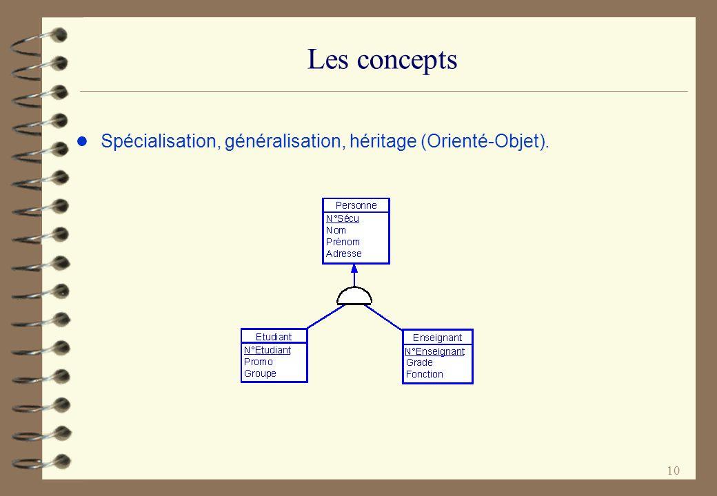 Les concepts Spécialisation, généralisation, héritage (Orienté-Objet).