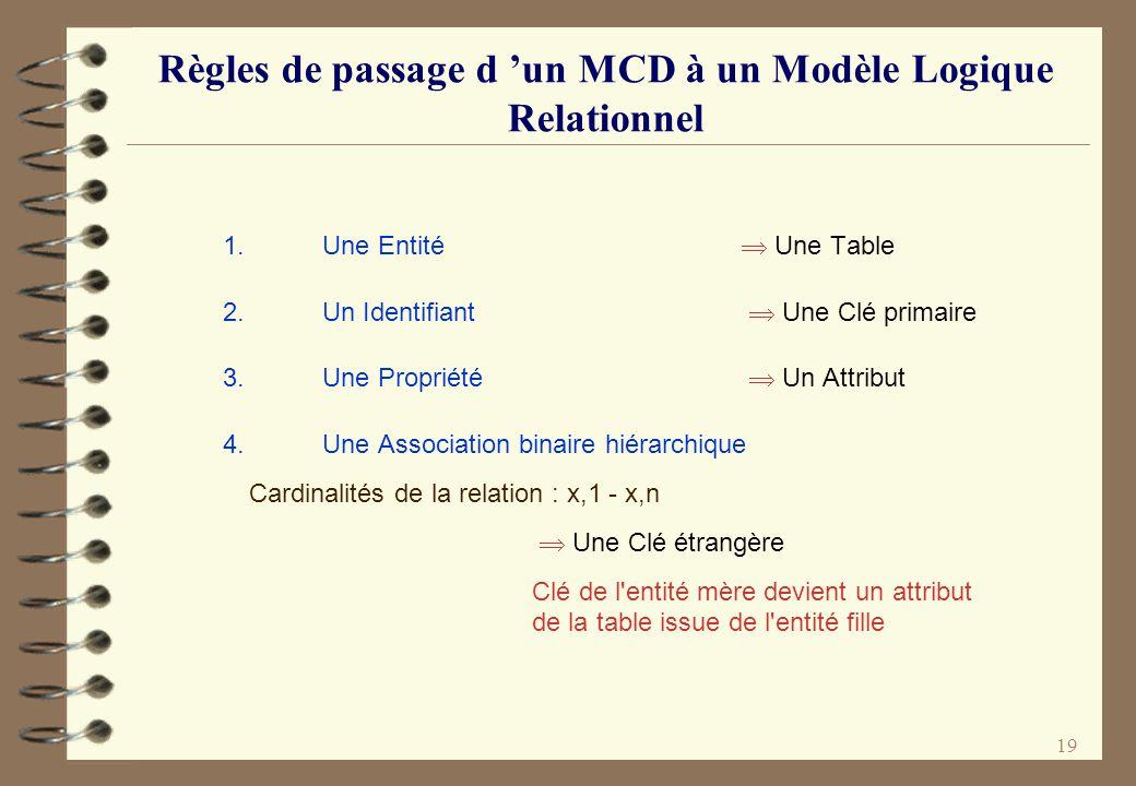 Règles de passage d 'un MCD à un Modèle Logique Relationnel