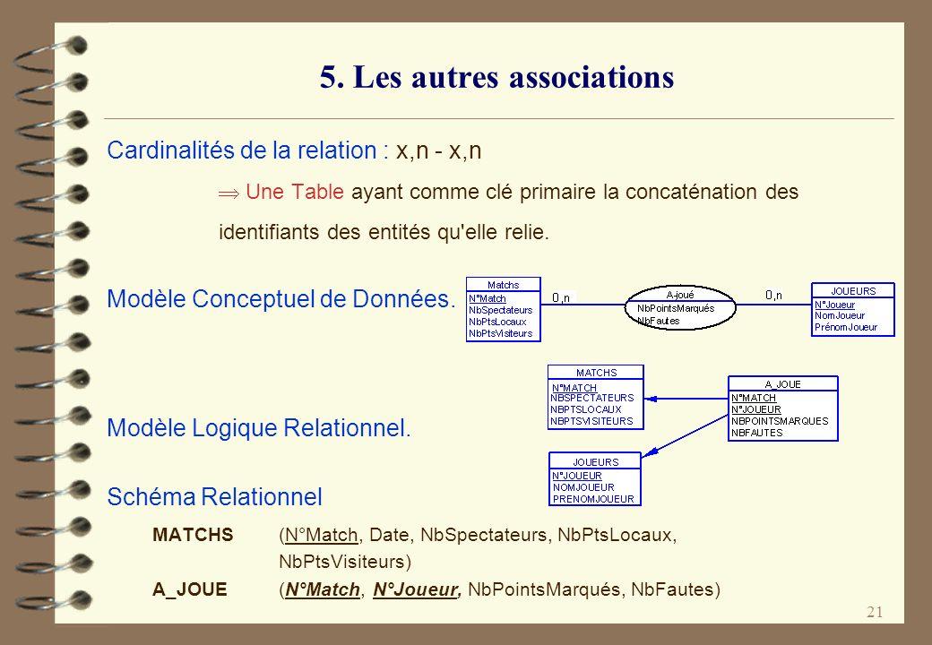 5. Les autres associations