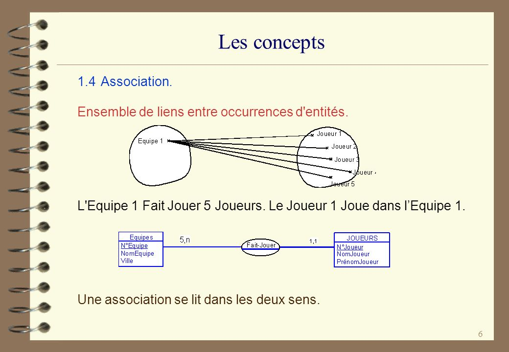 Les concepts 1.4 Association.