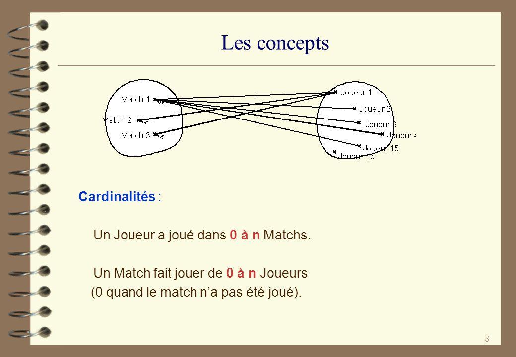 Les concepts Cardinalités : Un Joueur a joué dans 0 à n Matchs.