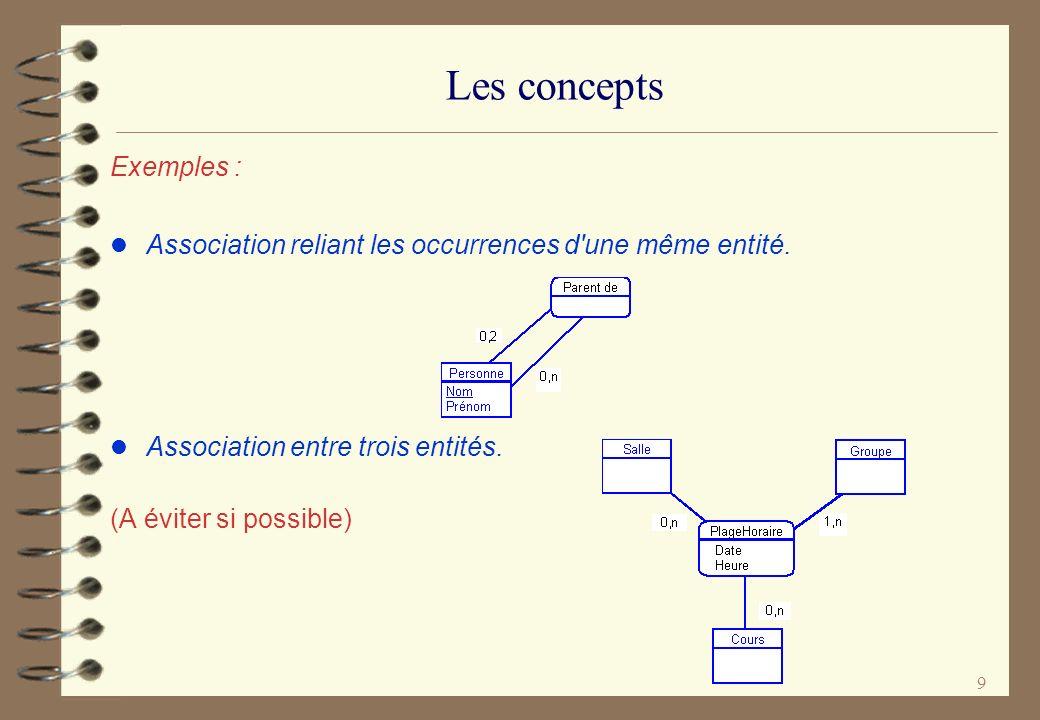 Les concepts Exemples :
