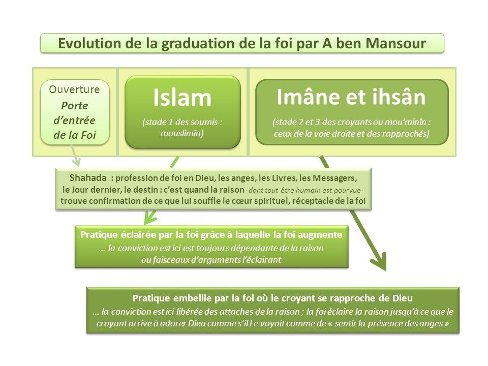 Evolution de la graduation de la foi par A ben Mansour