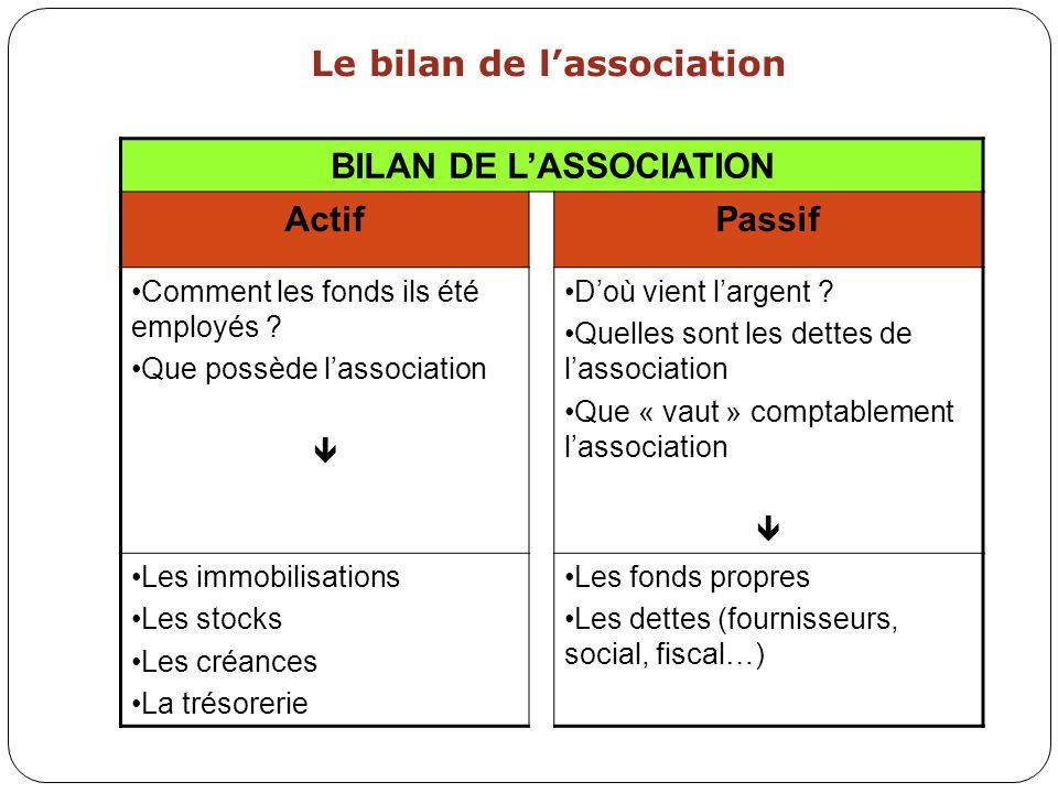 Le bilan de l'association BILAN DE L'ASSOCIATION