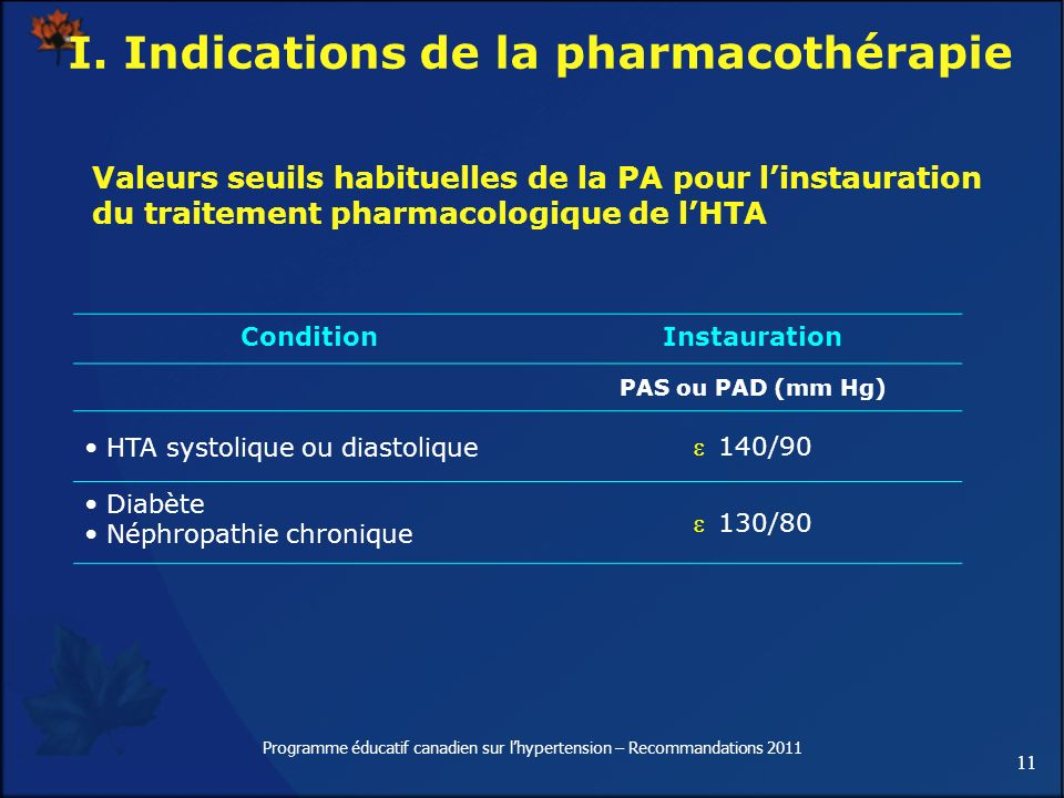 I. Indications de la pharmacothérapie
