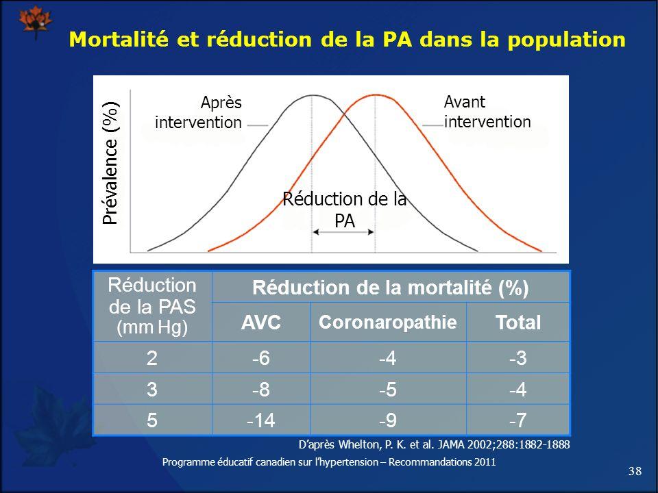 Mortalité et réduction de la PA dans la population