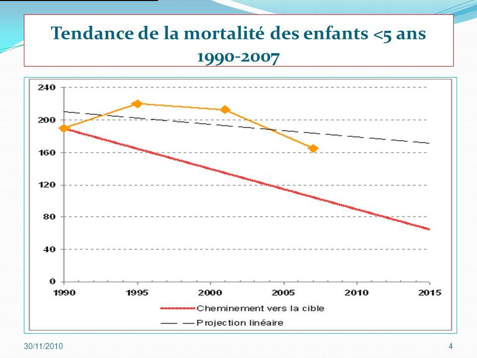Tendance de la mortalité des enfants <5 ans 1990-2007