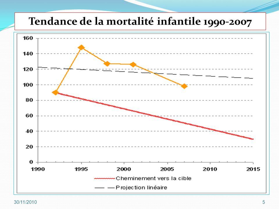 Tendance de la mortalité infantile 1990-2007